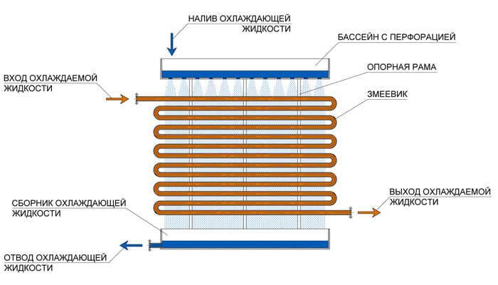 Скорость течения жидкости в теплообменнике Уплотнения теплообменника Alfa Laval MX25-BFGS Шахты