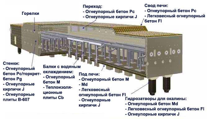 Огнеупорные материалы применение металлургия